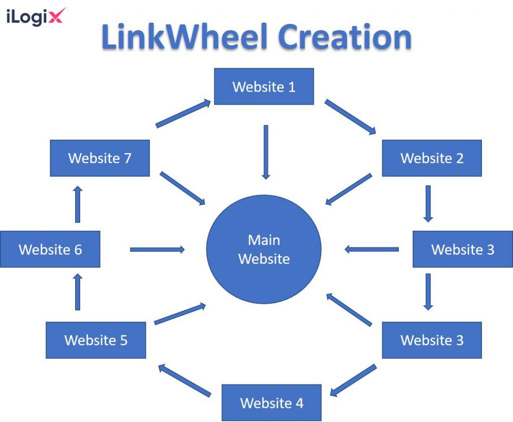 SEO Link Wheel